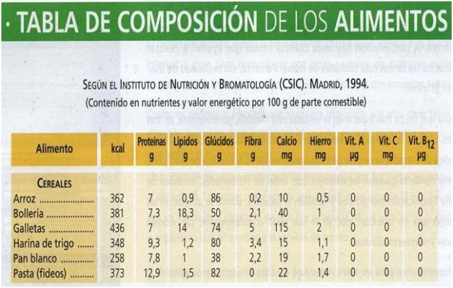 Tabla de composici n de alimentos - Tabla de calorias de alimentos por cada 100 gramos ...